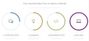 Four Important steps in my web design